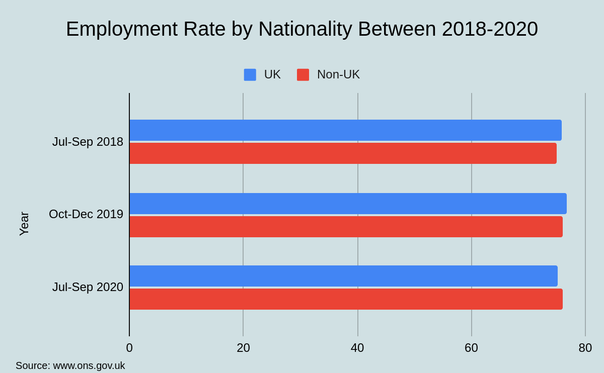 Employment Rate by Nationality