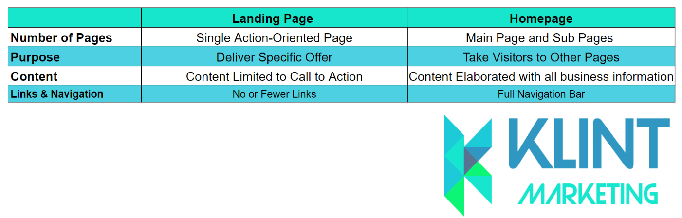 Landing page and homepage differences
