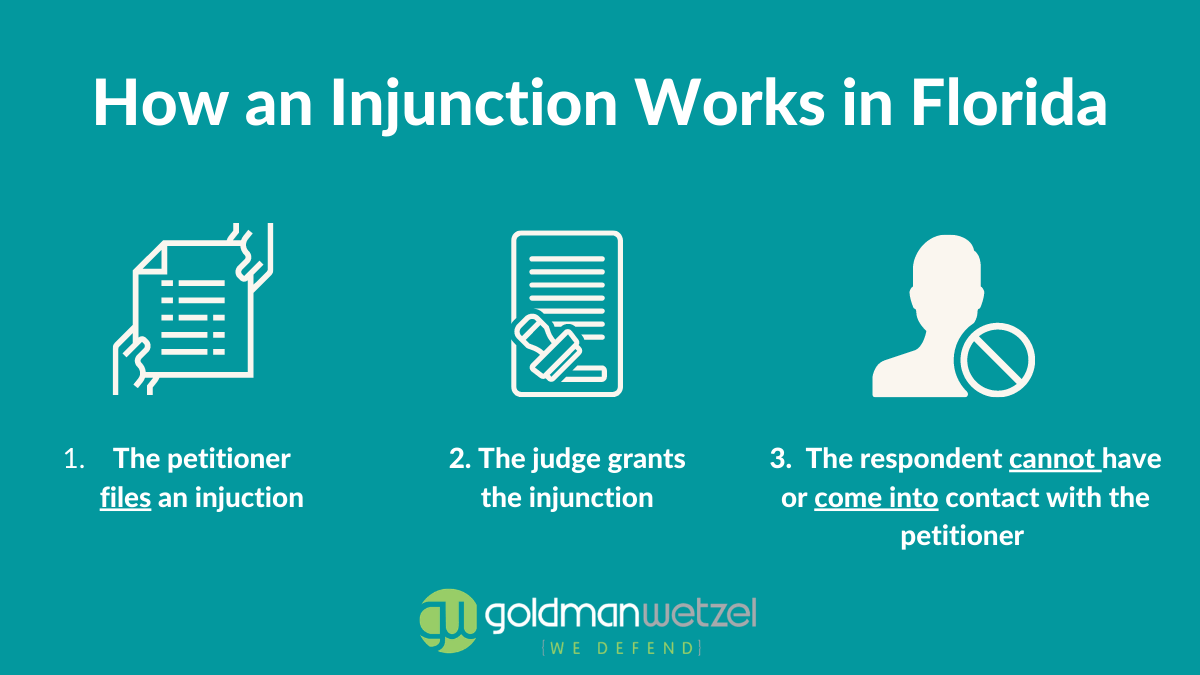 graphic illustrating how an injunction works in florida