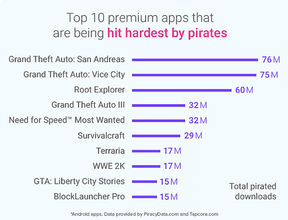 Top 10 Pirated Apps Mobile