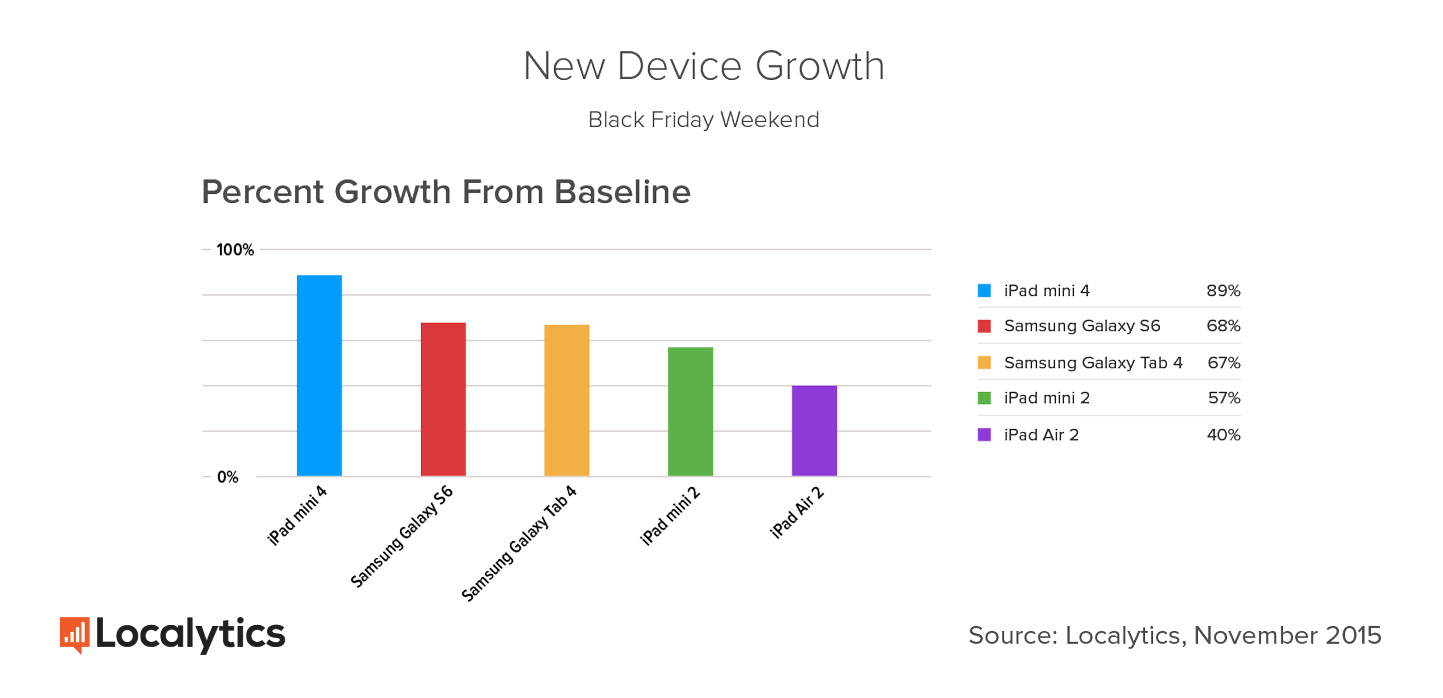 New-Device-Growth_1.png
