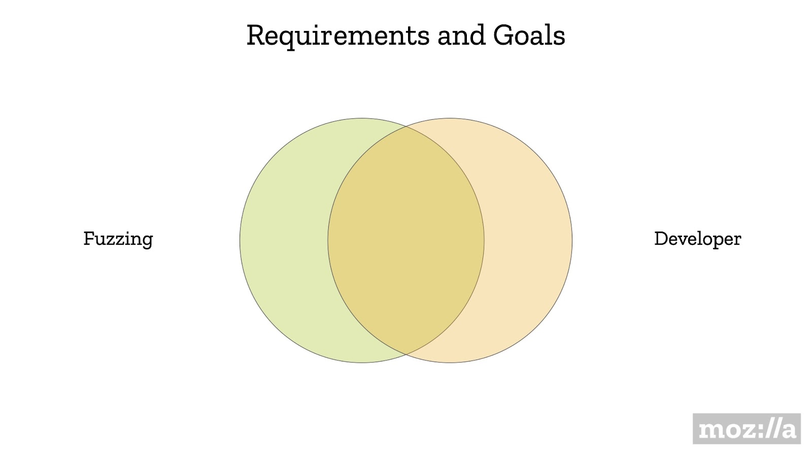 Requirements and Goals
