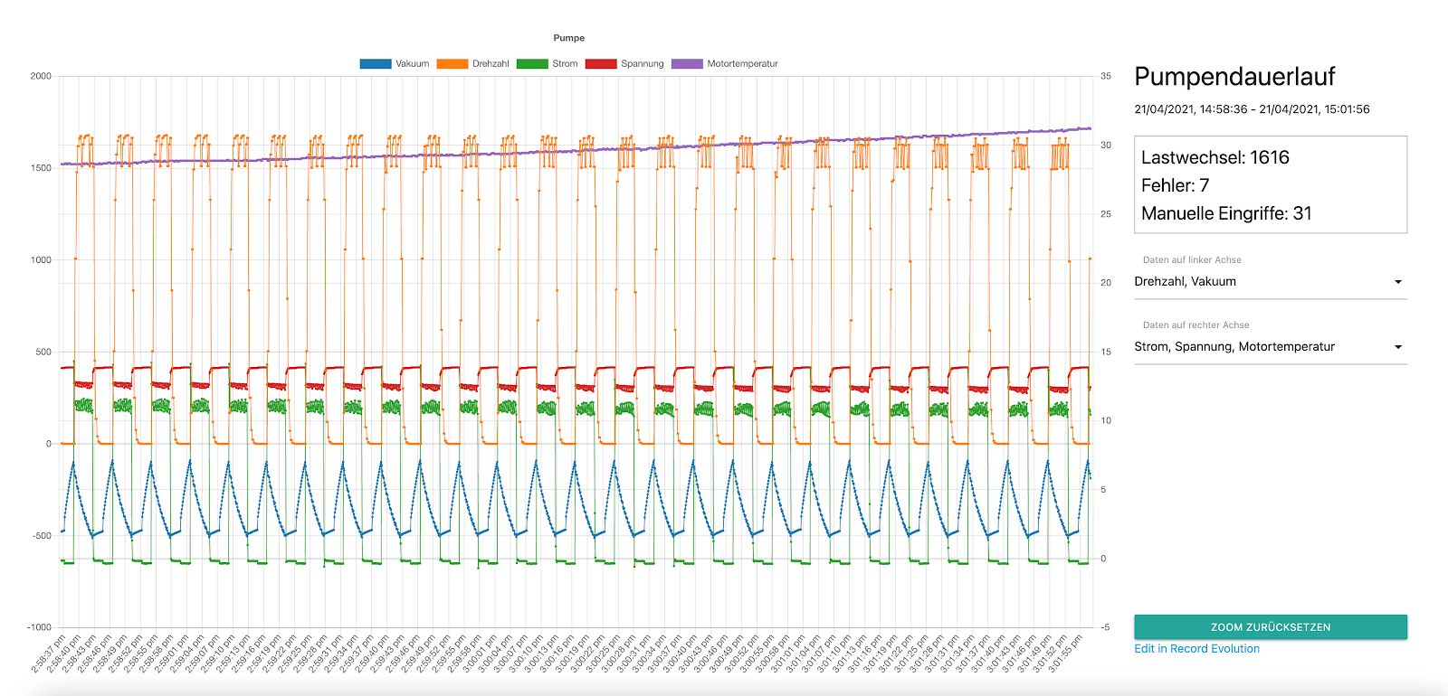 visualizing the vacuum pump data with a custom infographic