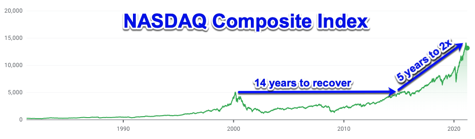 NADAQ recovery from dot.com bubble took 14 years