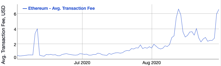 Graph showing the average transaction fee (USD) on Ethereum from June 2020 to September 2020
