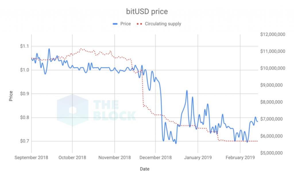 bitusd price graph