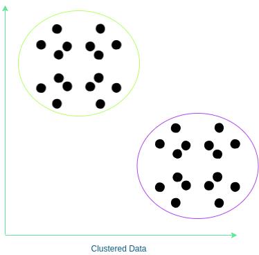 clustering clustered data