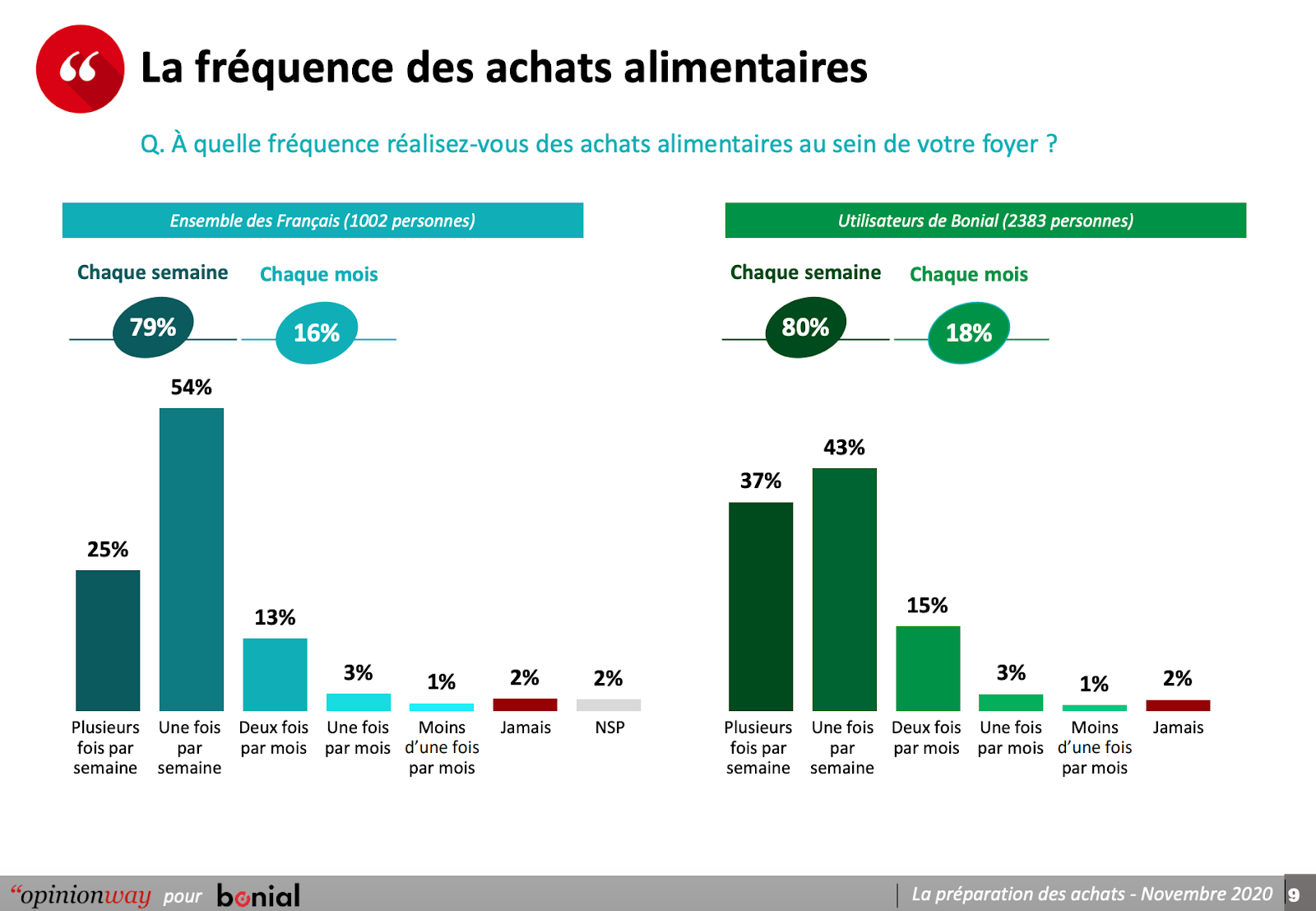 fréquence achats alimentaires (Bonial OpinionWay)