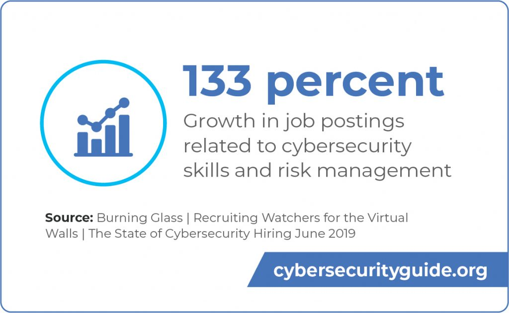 There has been a 133 percent growth in cybersecurity-related job postings in the past five years