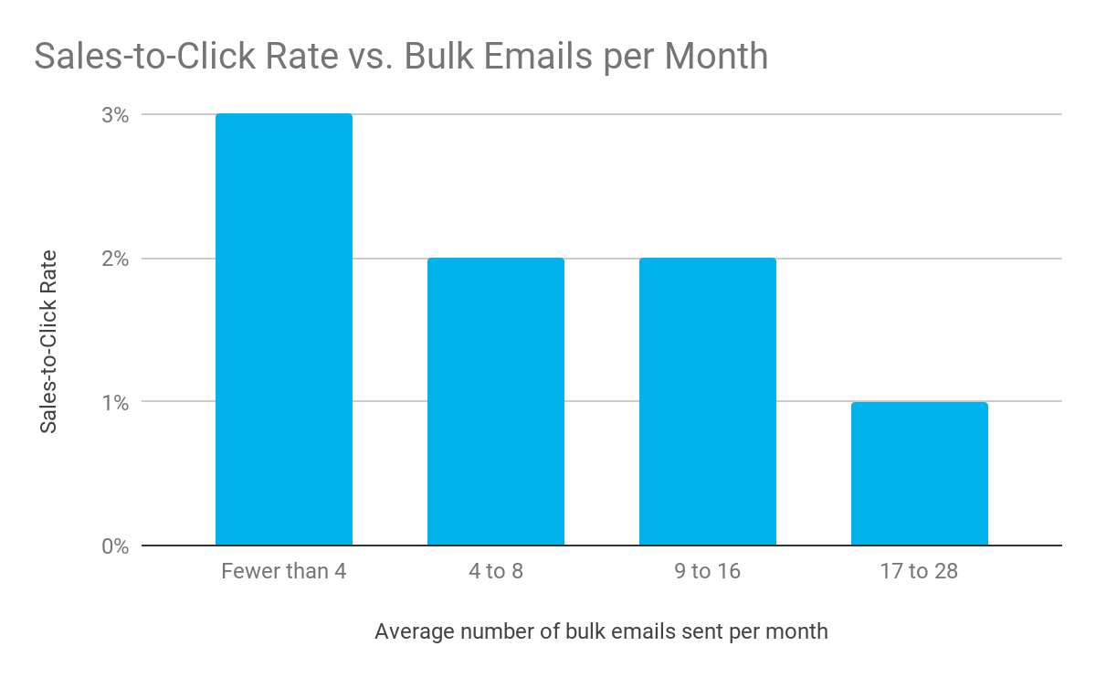 Sales to Click Rate