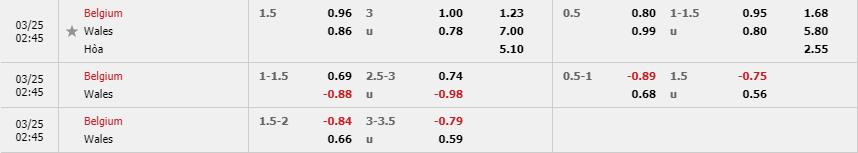 Tỷ lệ kèo Bỉ vs Wales theo nhà cái Fun88