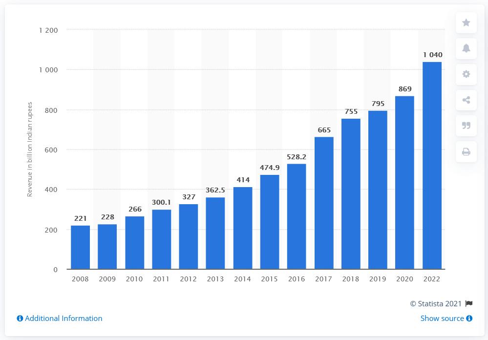 Digital Marketing Industry in India - Advertising Revenue 2008-2022