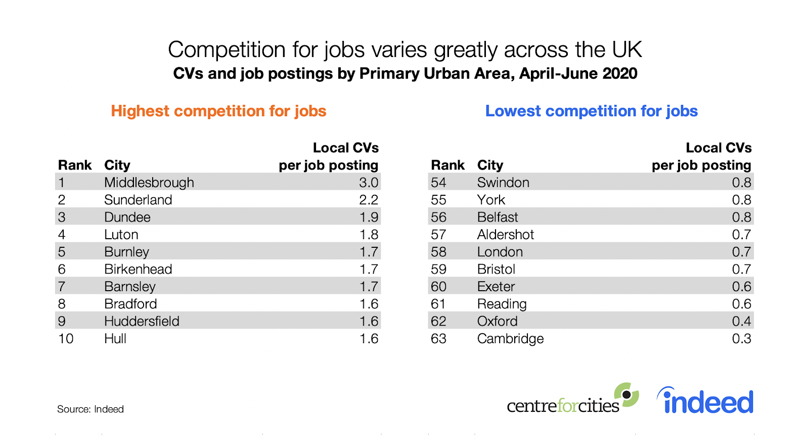 Competition for jobs varies greatly across the UK