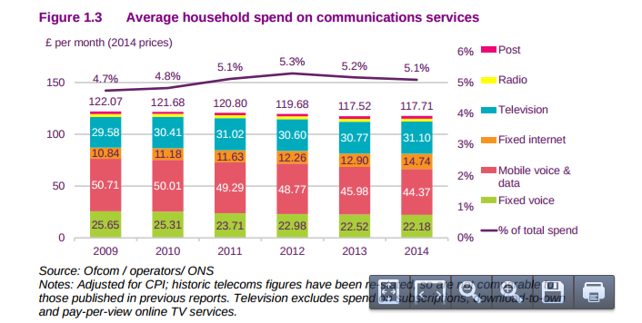 U K Average Household Spending On Voice Mobile Drops Fixed Network Internet Access Spending Increases