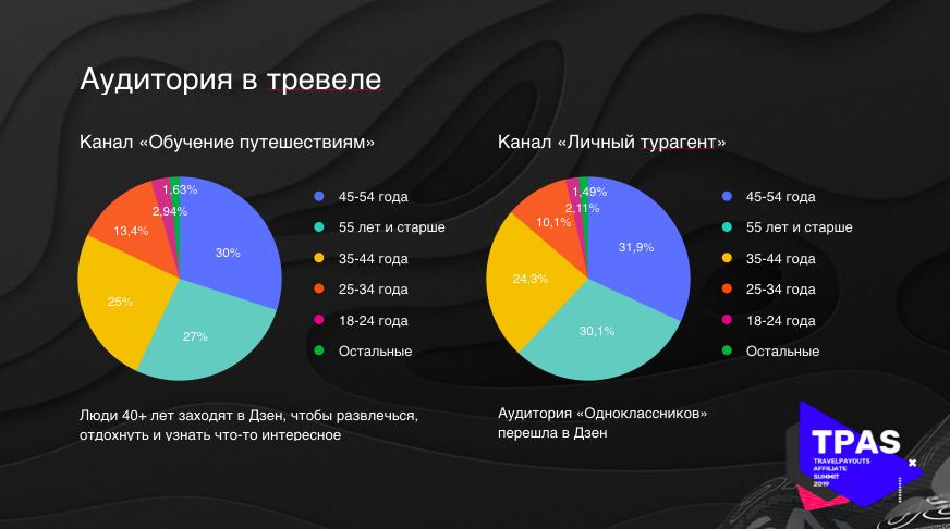 Аудитория тревел-каналов на Яндекс Дзене