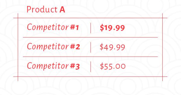 Price2Spy explanation through example