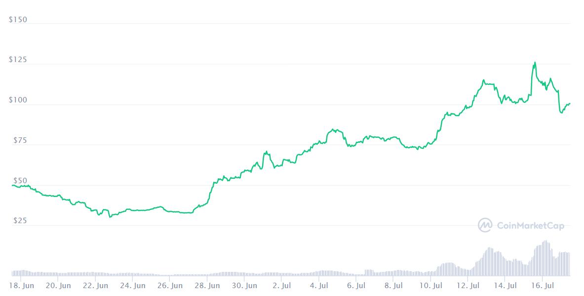 Bu Ay Bitcoin ve Diğer En İyi Kripto Para Birimlerinden Daha İyi Performans Gösteren En İyi 10 Altcoin 20