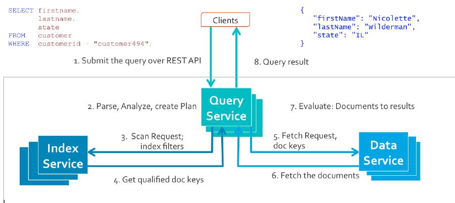Understanding Index Scans in Couchbase 5 0 N1QL Query