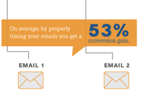 53% conversion gain from timing emails
