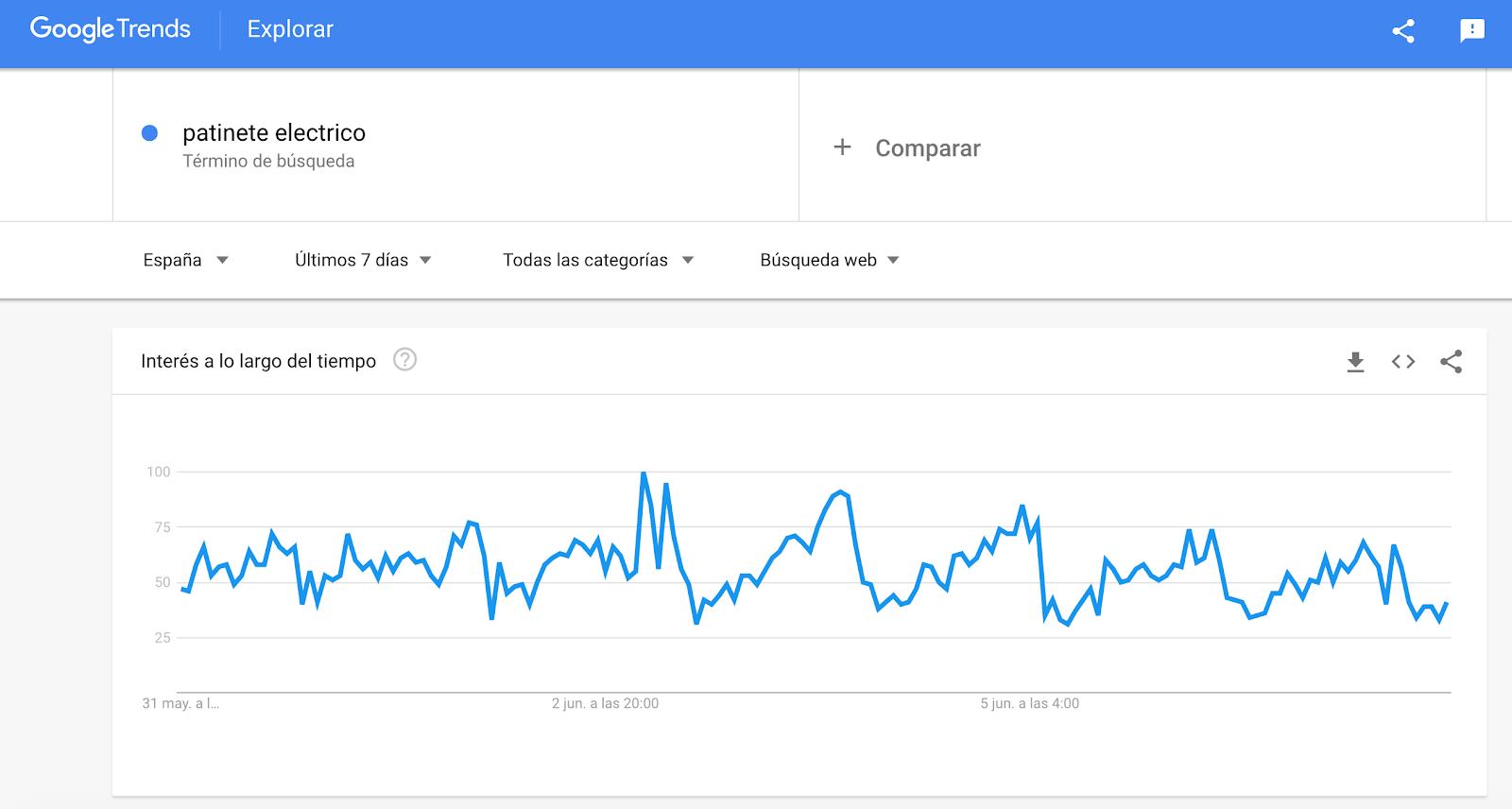 Gráfico de tendencia de Google trends