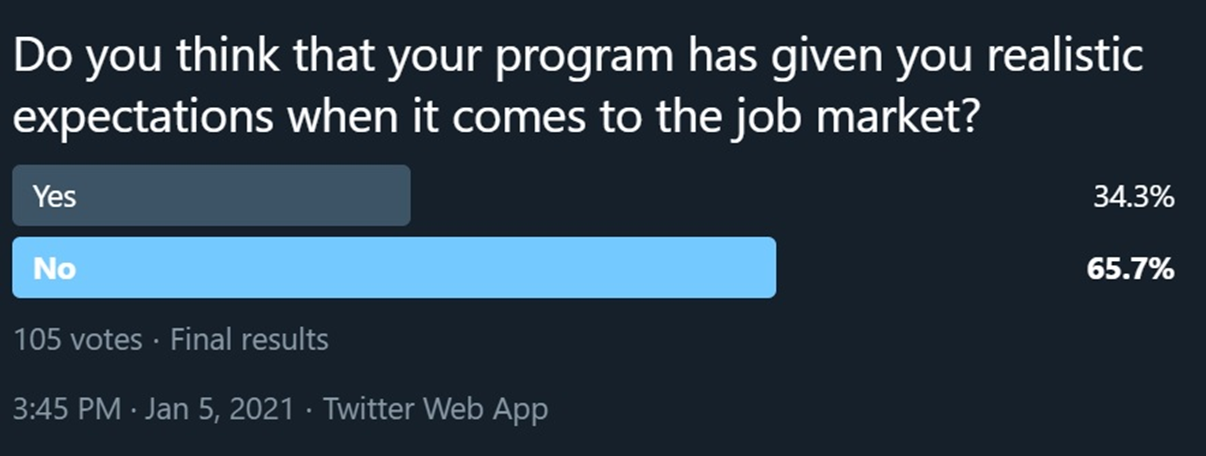 """Twitter poll:""""Do you think that your program gave you realistic expectations when it comes to the job market?"""" 34.3% Yes, 65.7% No."""