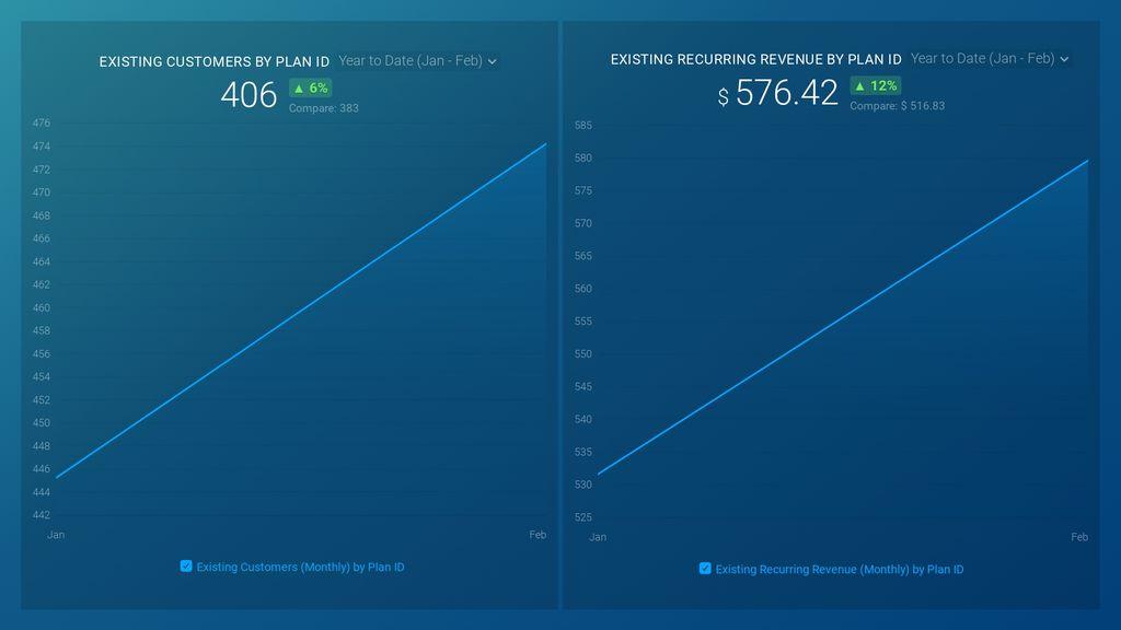 Profitwell MRR Breakdown Dashboard template