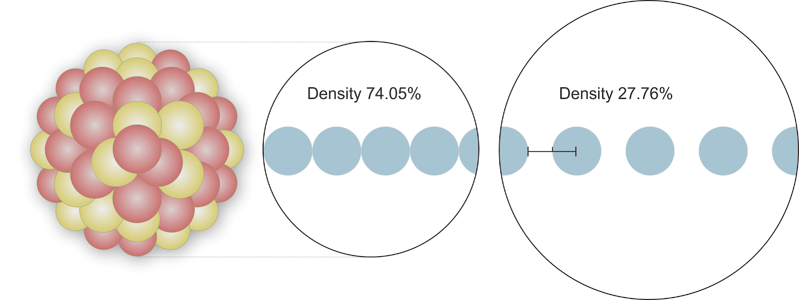 Nucleus density illustration