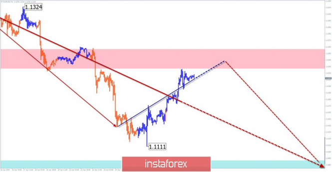 Simplified wave analysis and forecast of EUR/USD and GBP/USD for May 1