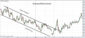 Image result for price channel technical analysis