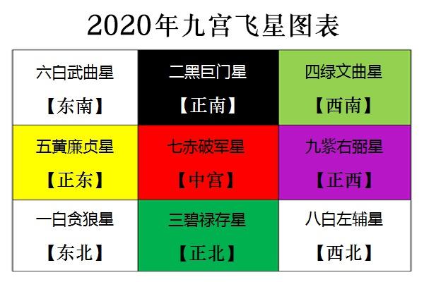 風水催財-2020玄宮風星圖
