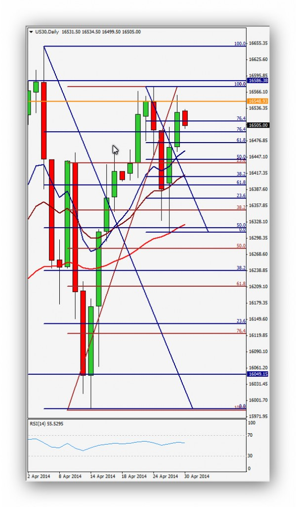 CompartirTrading Post Day Trading 2014-04-30 DowJones Diario