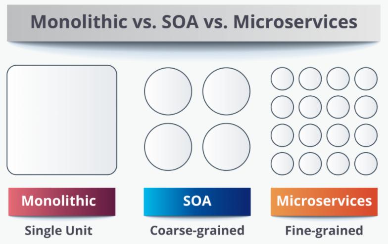 Monolithic vs SOA vs Microservices