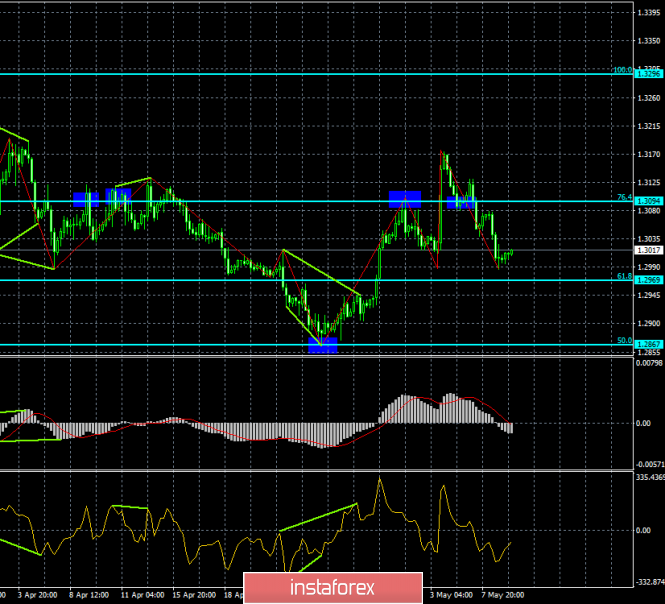 Analysis of GBP/USD divergence on May 9. The pound rebounded from the level of 1.2990 for the second time