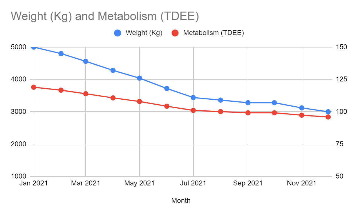 Relationship between weight and metabolism