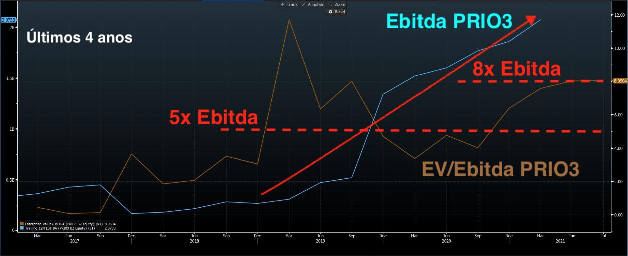 Gráfico apresenta Ebitda e EV/Ebitda de PRIO3.