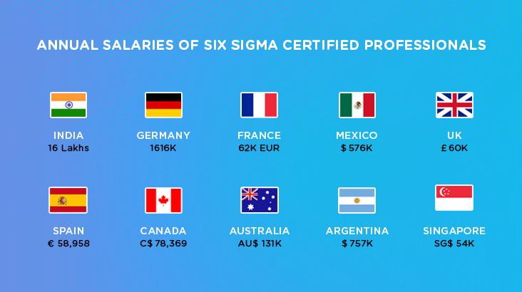 Six Sigma Certification Salary Stats