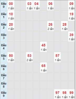 Soi cầu kết quả xổ số miền Trung Ngày 25/7/2021 1