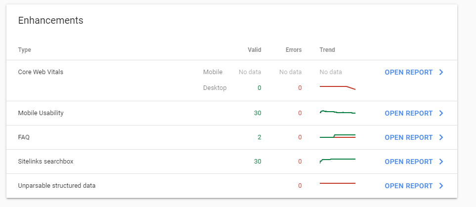Viewing the enhancements in the overview of Google Search console can quickly provide insight into indexing errors and issues with your website