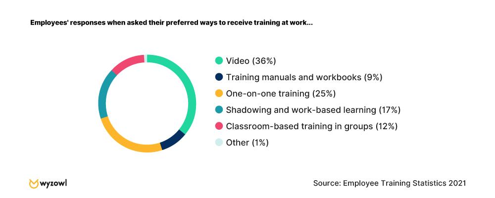 Employees' preferred method of training - Wyzowl research