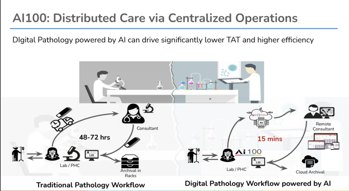 AI-workflows-for-pathology-lab