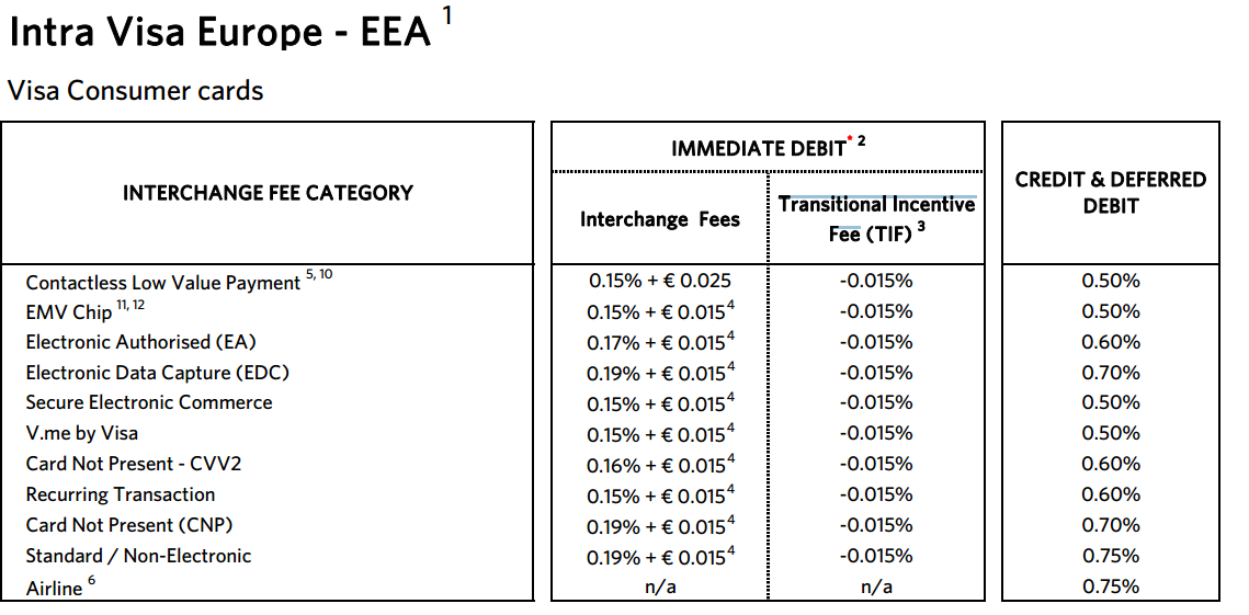 E:\Pictures\Blog\Visa Europe Fees.PNG