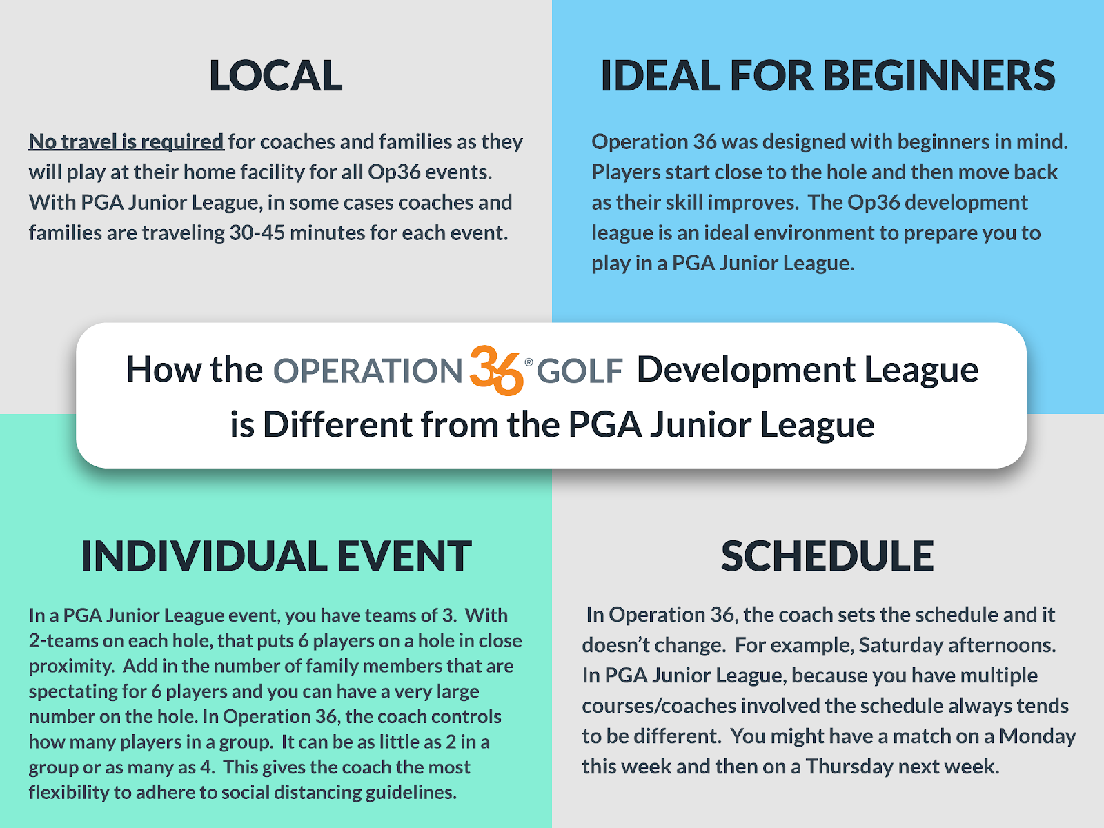 How the Operation 36 Development League is different from PGA Junior League