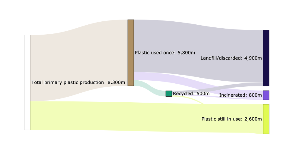 Sankey Diagram Showing the Fate of Global Plastic Production: 1950 - 2015