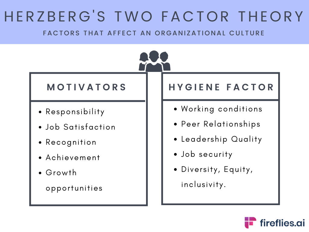 herzbergs two factor theory explains why organizational culture is important for business