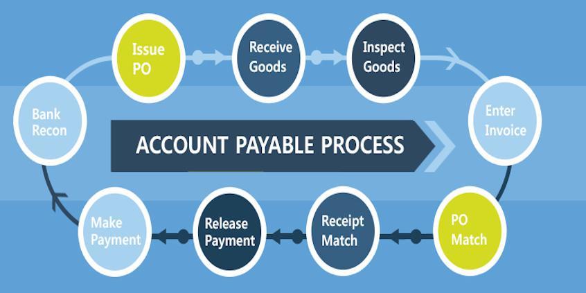 Картинки по запросу accounts payable