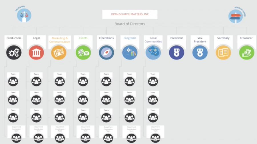Nueva estructura Proyecto Joomla de la presentación de Tessa Mero