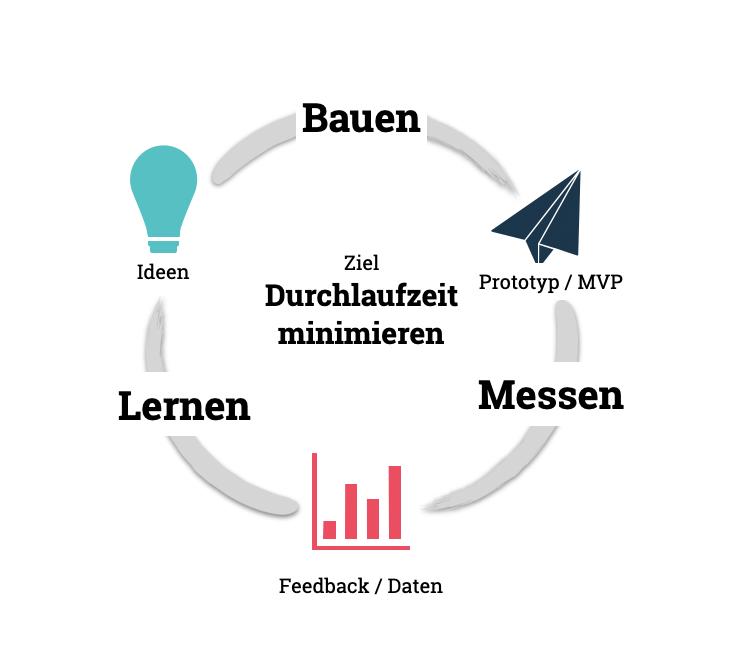 Der Lean Startup Zyklus hat das Ziel die Durchlaufzeit von der Idee zu Feedback zum minimieren.