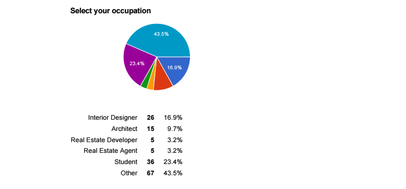 Occupations of VR users