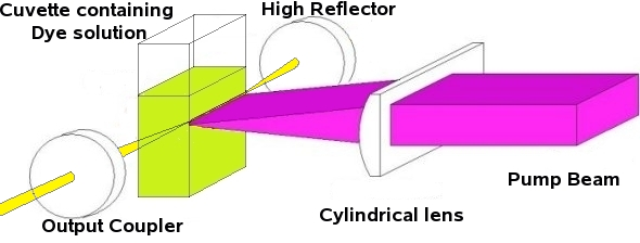 Laser technology, definition, applications, and challenges