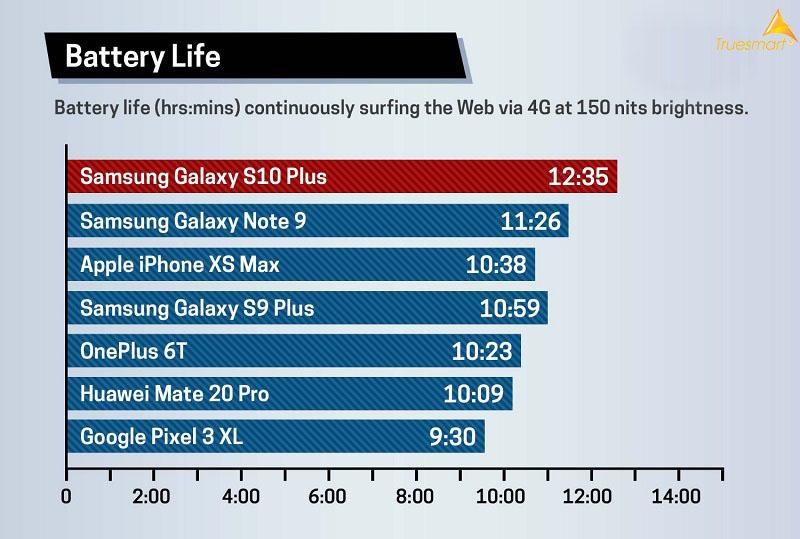 Đánh giá thời lượng pin trên iPhone XS Max